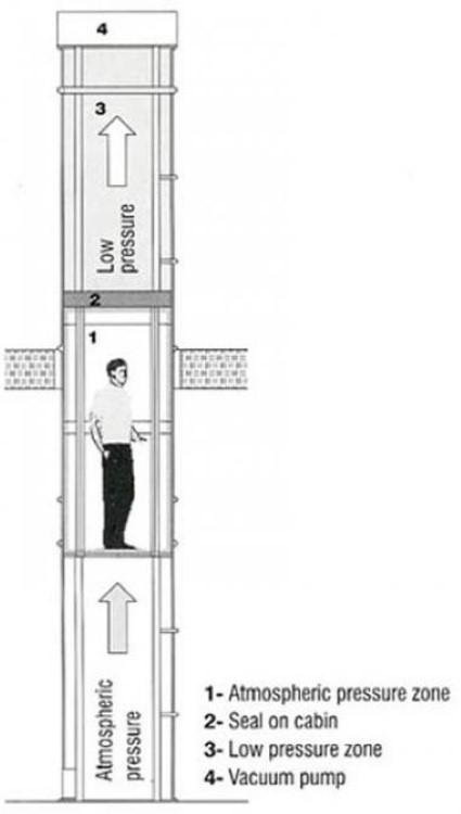 Funktionsprinzip Vakuum Fahrstuhl
